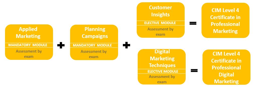 CIM Level 4 Qualification Pathway